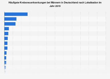 Häufigsten Krebsneuerkrankungen bei Männern in Deutschland nach Lokalisation 2014