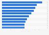Digitale Singles: Die Top 10