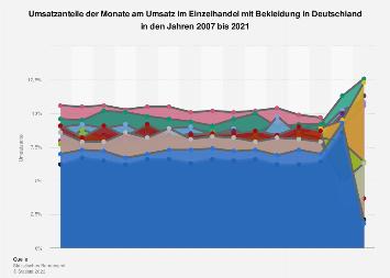 Anteil der Monate am Umsatz mit Bekleidung in Deutschland bis 2016