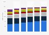 Textilumsatz im deutschen Nicht-Fachhandel nach Vertriebsformat bis 2014