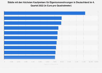 Eigentumswohnungen - Städte in Deutschland nach Kaufpreisen Q1 2018