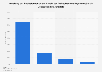 Verteilung der Rechtsformen an der Anzahl der Architektur- und Ingenieurbüros 2016