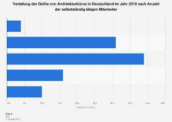 Größe von Architekturbüros in Deutschland 2015