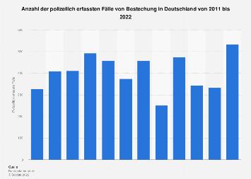 Polizeilich erfasste Fälle von Bestechung in Deutschland bis 2018