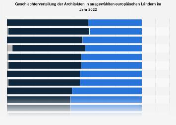Geschlechterverteilung der Architekten in Europa nach Ländern 2016
