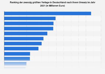 Umsatz der größten Verlage in Deutschland 2017