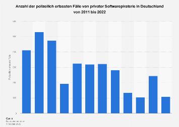 Polizeilich erfasste Fälle von privater Softwarepiraterie in Deutschland bis 2017