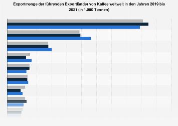 Exportmenge der führenden Exportländer von Kaffee weltweit bis 2017