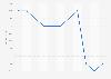 Erzeugerpreisindex in der Werbeberatung Q3 2011