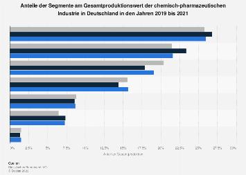 umsatz der esso deutschland gmbh im segment chemie bis 2016 statistik. Black Bedroom Furniture Sets. Home Design Ideas