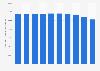 Anzahl der beschäftigten Friseure in Deutschland bis 2016