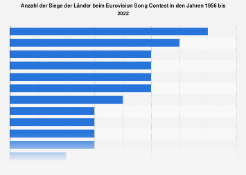Platzierungen der erfolgreichsten Nationen beim Eurovision bis 2018