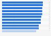 Länder mit der höchsten Qualität der Elektrizitätsversorgung 2016