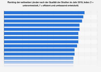 Länder mit der höchsten Qualität der Straßen 2018