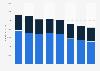 Umsatz von IBM im Segment Services bis 2018