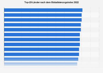 Globalisierungsindex - Top-25-Länder 2018