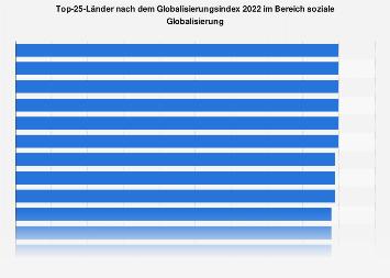 Index für die soziale Globalisierung - Top-25-Länder 2018