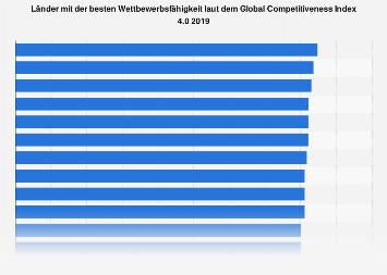 Global Competitiveness Index 4.0 - Länder mit der besten Wettbewerbsfähigkeit 2018