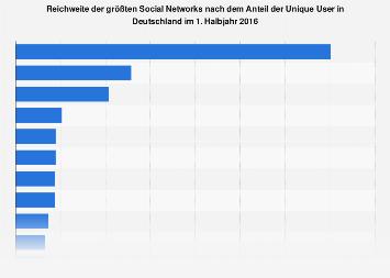 Reichweite der größten Social Networks in Deutschland im 1. Halbjahr 2016