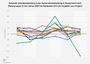 Umsatzentwicklung in der Herrenoberbekleidung in Deutschland nach Warengruppen bis 2012