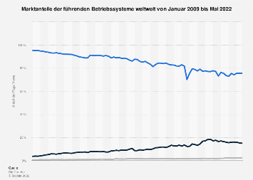 Marktanteile von Betriebssystemen weltweit bis September 2018