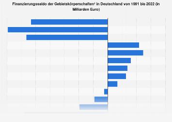 Finanzierungssaldo der Gebietskörperschaften in Deutschland bis 2017