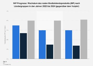 IWF Prognose: Wachstum des BIP nach Ländergruppen bis 2019