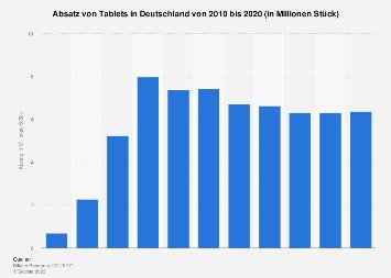 Absatz von Tablets in Deutschland bis 2017