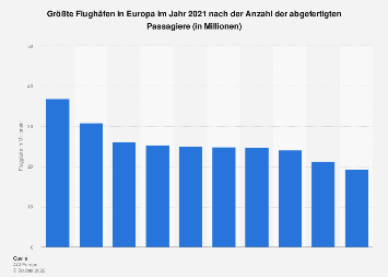 Größe Flughäfen in Europa nach Anzahl der Passagiere 2016