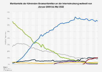 Marktanteile führender Browser weltweit bis September 2017