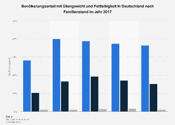 Bevölkerungsanteil mit Übergewicht und Fettleibigkeit nach Familienstand 2017