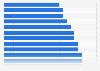 Länder mit der niedrigsten Rate an unlizenzierter Software 2017