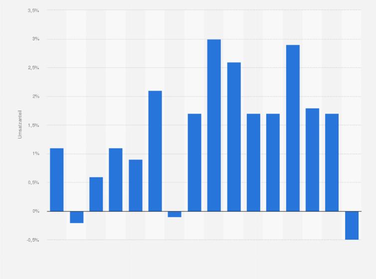 Betriebsgewinn Im Möbelhandel In Deutschland Bis 2017 Statistik