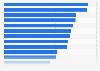 Menschen unterhalb der Armutsgrenze in ausgewählten Ländern 2013