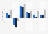 Weltbank Prognose: Wachstum des Bruttoinlandsprodukts nach Ländergruppen bis 2021