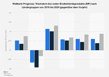 Weltbank Prognose: Wachstum des Bruttoinlandsprodukts nach Ländergruppen bis 2020
