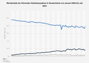 Marktanteile von Betriebssystemen in Deutschland bis September 2018