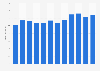 Strabag SE - Leistung bis 2018