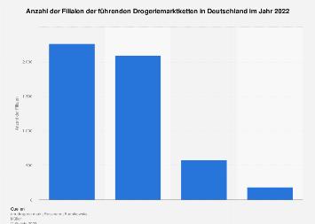 Filialen der führenden Drogeriemarktketten in Deutschland 2017