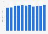 Abgabenquote in den USA bis 2015