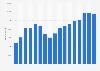 Vestas - Anzahl der Mitarbeiter bis 2018