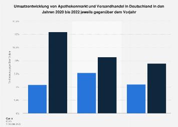 Umsatzentwicklung von Apothekenmarkt und Versandhandel in Deutschland bis 2019