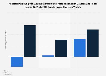 Absatzentwicklung von Apothekenmarkt und Versandhandel in Deutschland bis 2019