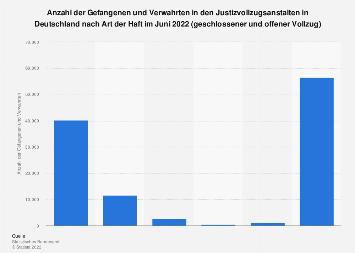Gefangene und Verwahrte in JVAs in Deutschland nach Art des Vollzugs 2017