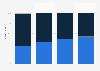 Verteilung des Absatzes von Touchscreen-Displays nach Technologie bis 2017