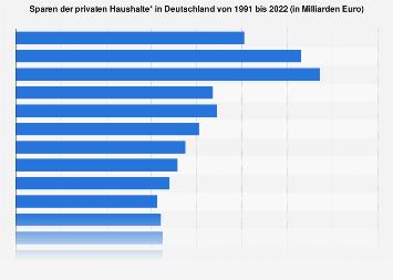 Sparen der privaten Haushalte in Deutschland bis 2018