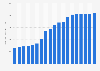 Anzahl der öffentlichen Wi-Fi Locations und Hot Spots weltweit bis Q4 2013