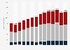 Anzahl der direkt bei Lizenznehmern Beschäftigten im deutschen Profifußball 2018