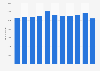 Züblin AG - Anzahl der Mitarbeiter bis 2017