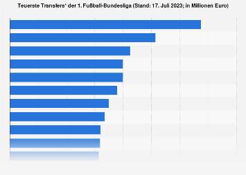Rekordtransfers der 1. Fußball-Bundesliga bis 2018